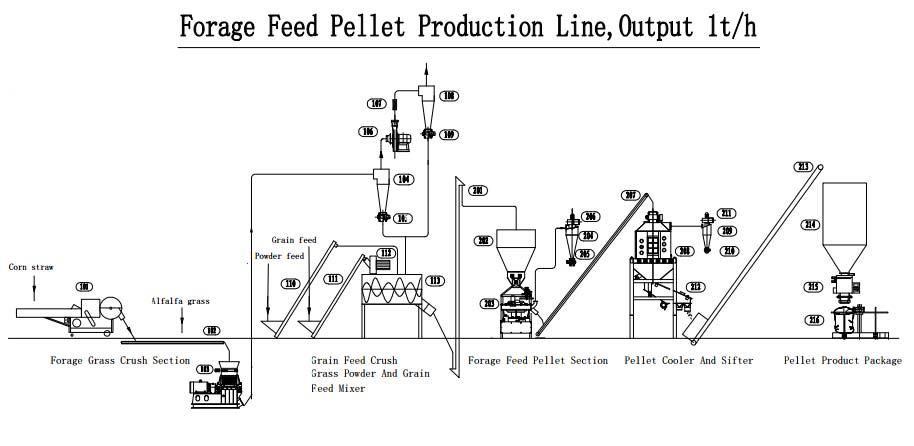 Flow chart for Forage grass pellet plant
