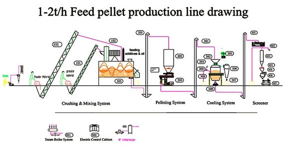 poultry feed mill plant design