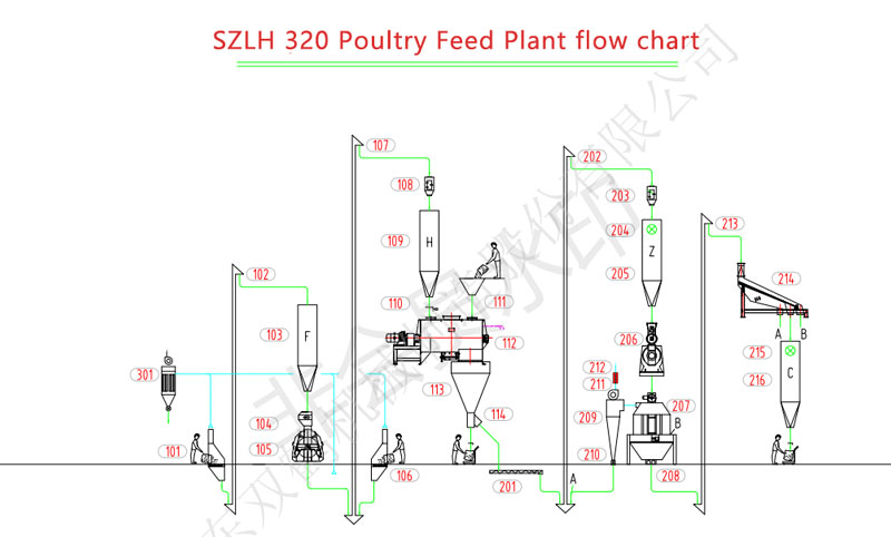 3-4tph poultry feed plant flow chart